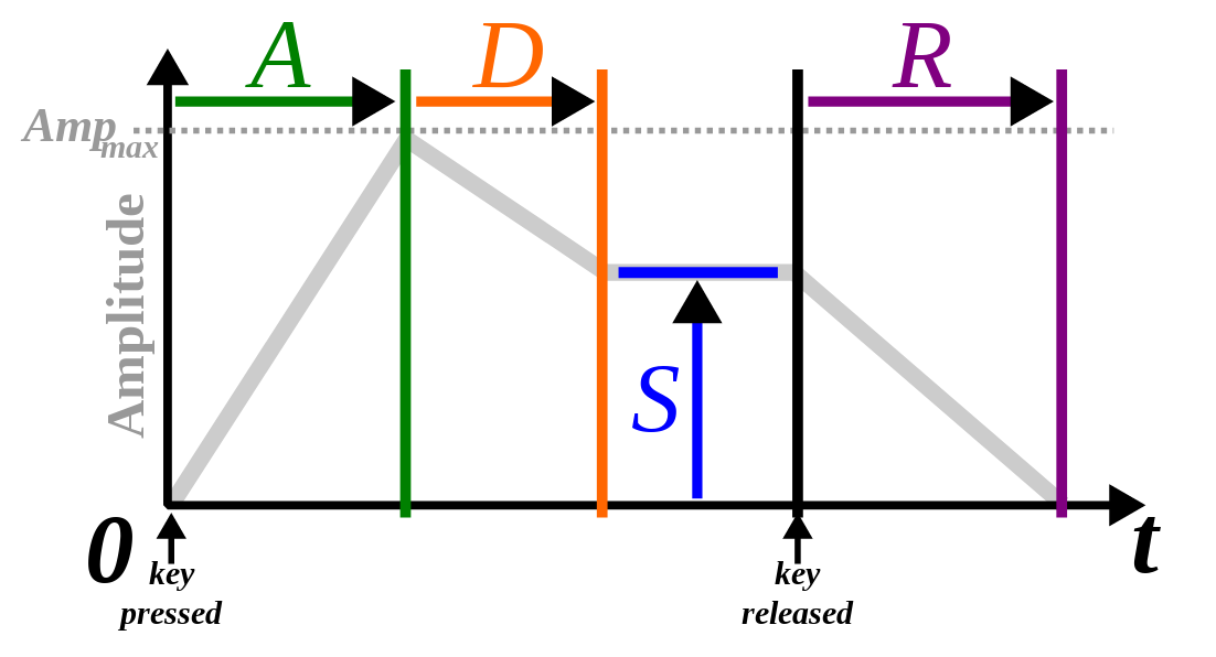 Wikipedia schematic of ADSR envelope
